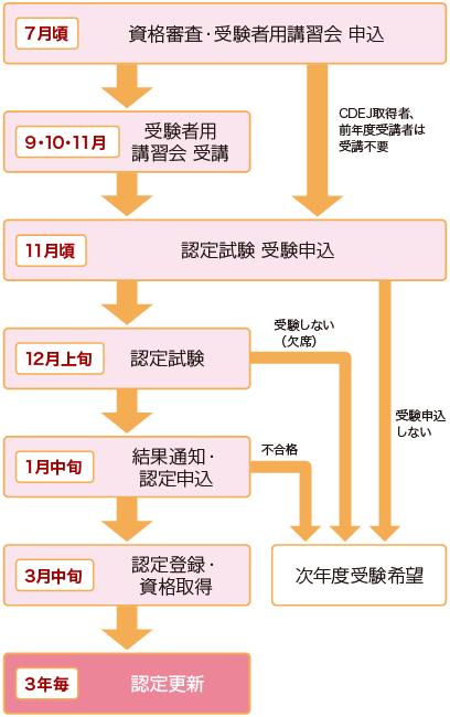 東京糖尿病療養支援士の認定資格取得までの流れ(引用:東京糖尿病療養指導士認定機構)